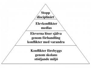 Cohens rena pyramid