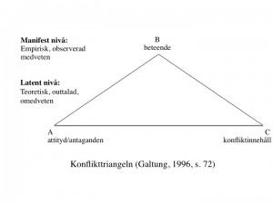 Galtungs konflikttriangel