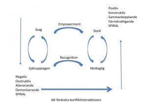 Att förändra konfliktinteraktionen (Bush %& Folger 2010, s 69